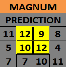 number of Magnum 4D for draw 121/13 on Wednesday, 19 June 2013
