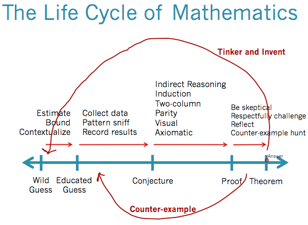 life without mathematics Stimulating the interchange of knowledge and ideas between academics from different disciplines and users of modern mathematics such as industry and policy makers.