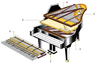 Cómo funciona un piano