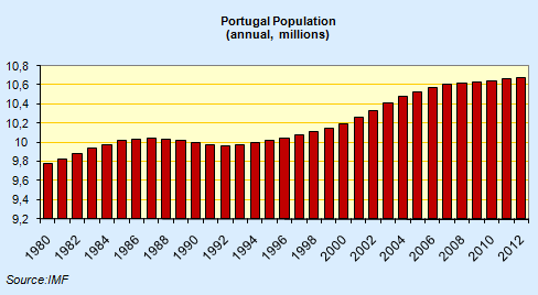 45lovers Population Of Portugal