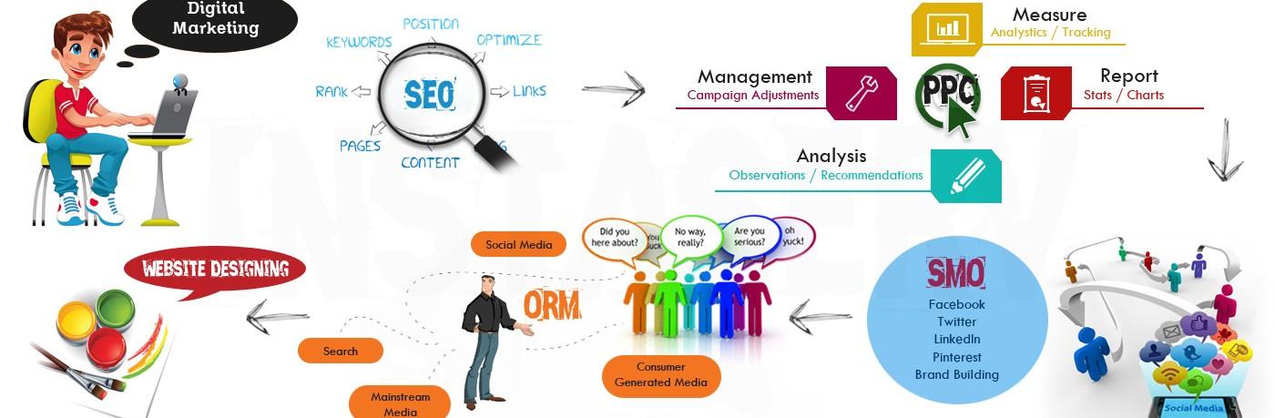 Online Prestige Management - SMO Specialist