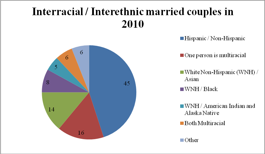 Interracial dating chart