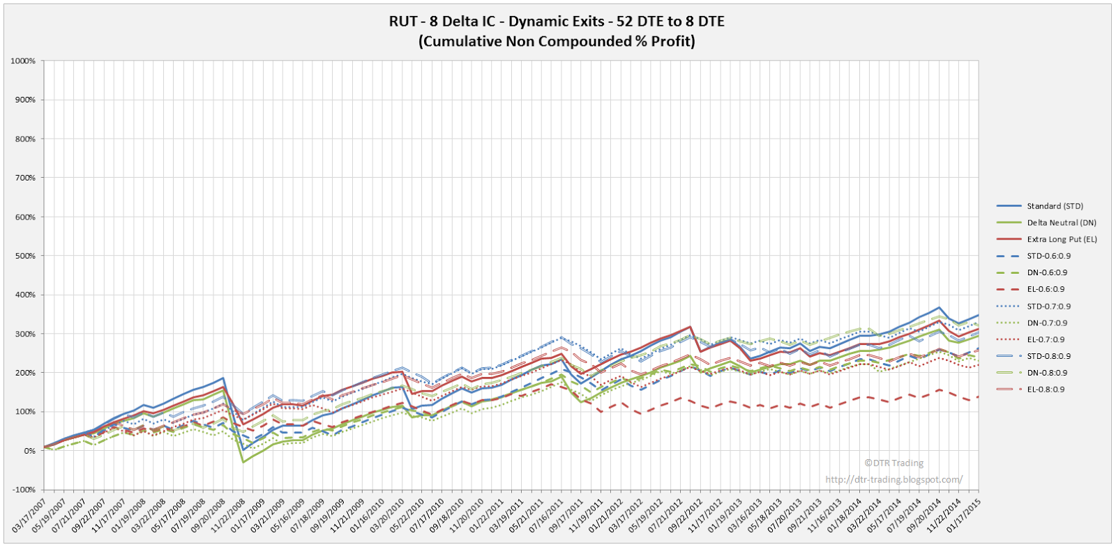 Iron Condor Dynamic Exit Equity Curves RUT 52 DTE 8 Delta Risk:Reward Versions