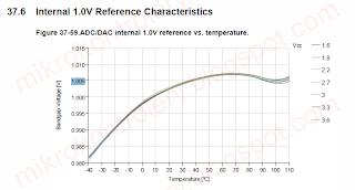 VRef vs. napięcie i temperatura.