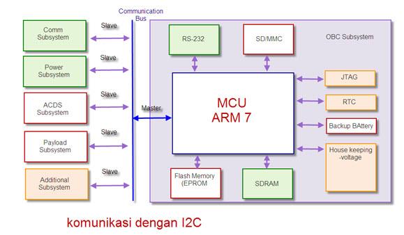 Digital world jenis bus protokol dan operating system pada obdh blok diagram obdh ccuart Choice Image