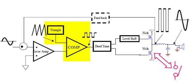 Rancangan amplifier kelas d gatewan konsep penguat kelas d ccuart Choice Image