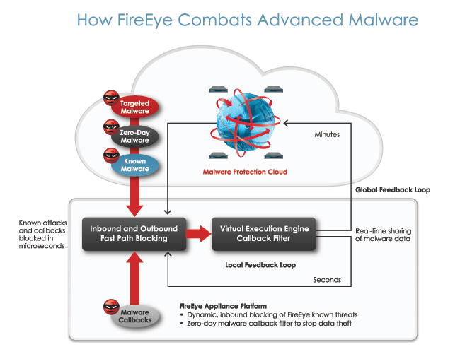 How FireEye works.