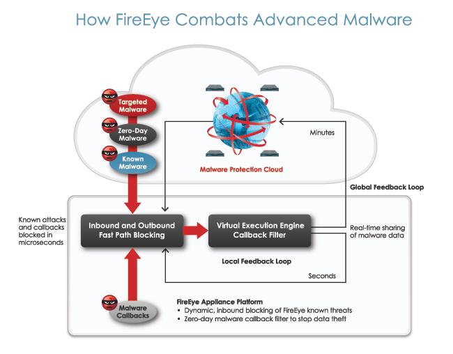 How FireEye works.