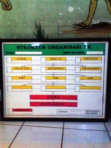 papan struktur organisasi