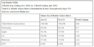 Pertumbuhan Smartphon Amerika