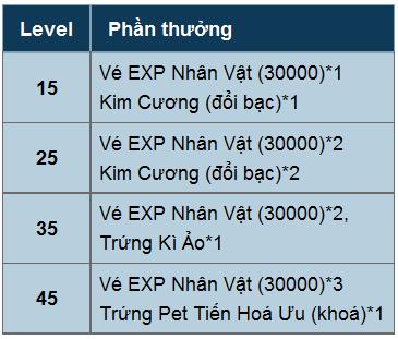 Sự kiện khai mở máy chủ Tuyệt Vô Thần game Phong Vân Truyền Kỳ