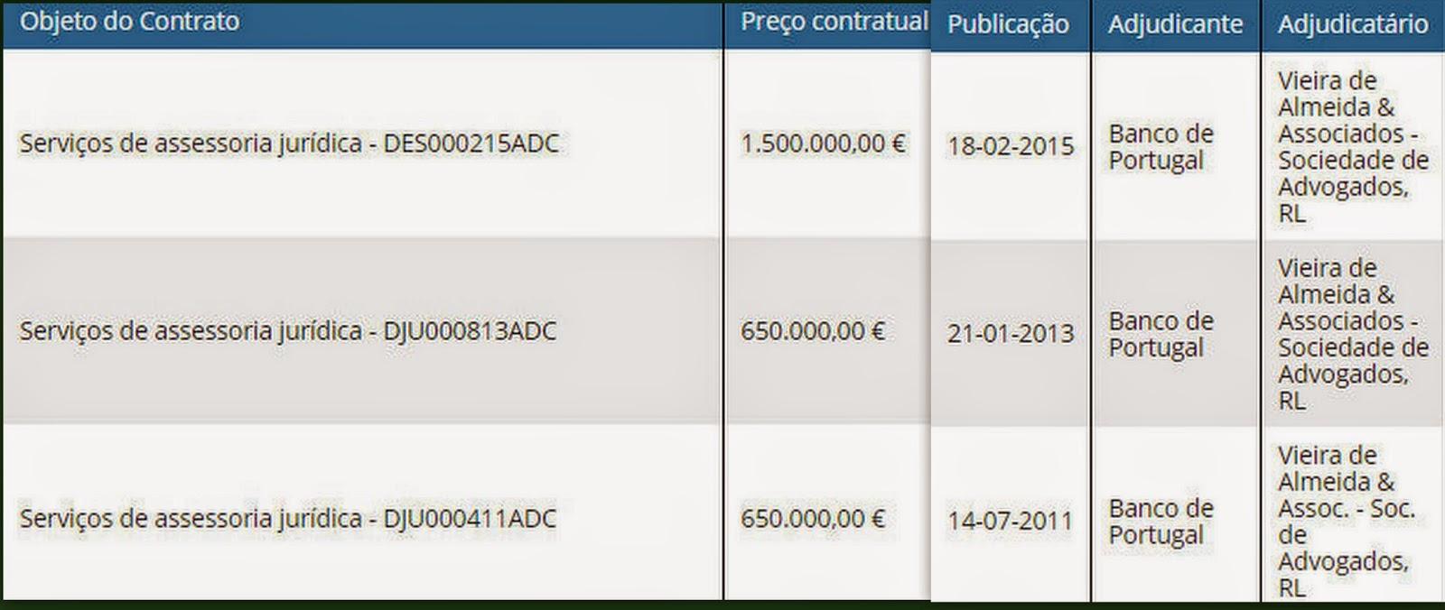 assessoria banco de portugal milhões
