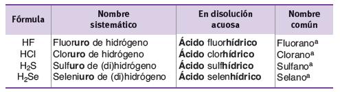 Ejemplos de formulacion de hidracidos