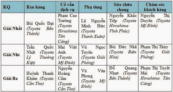 Kết quả Hội thi tay nghề Toyota 2014