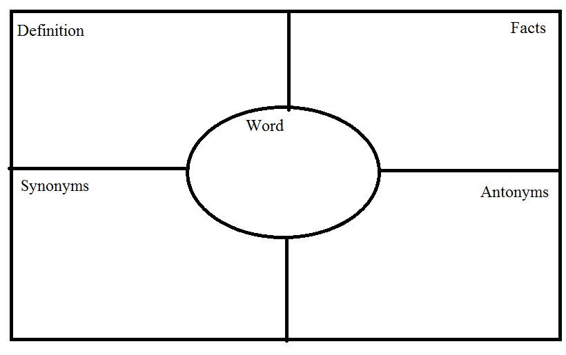 frayer model template microsoft word