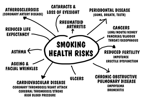 the effects of smoking tobacco Health effects of smoking among young people among young people, the short-term health consequences of smoking include respiratory and non respiratory effects, addiction to nicotine, and the associated risk of other drug use.