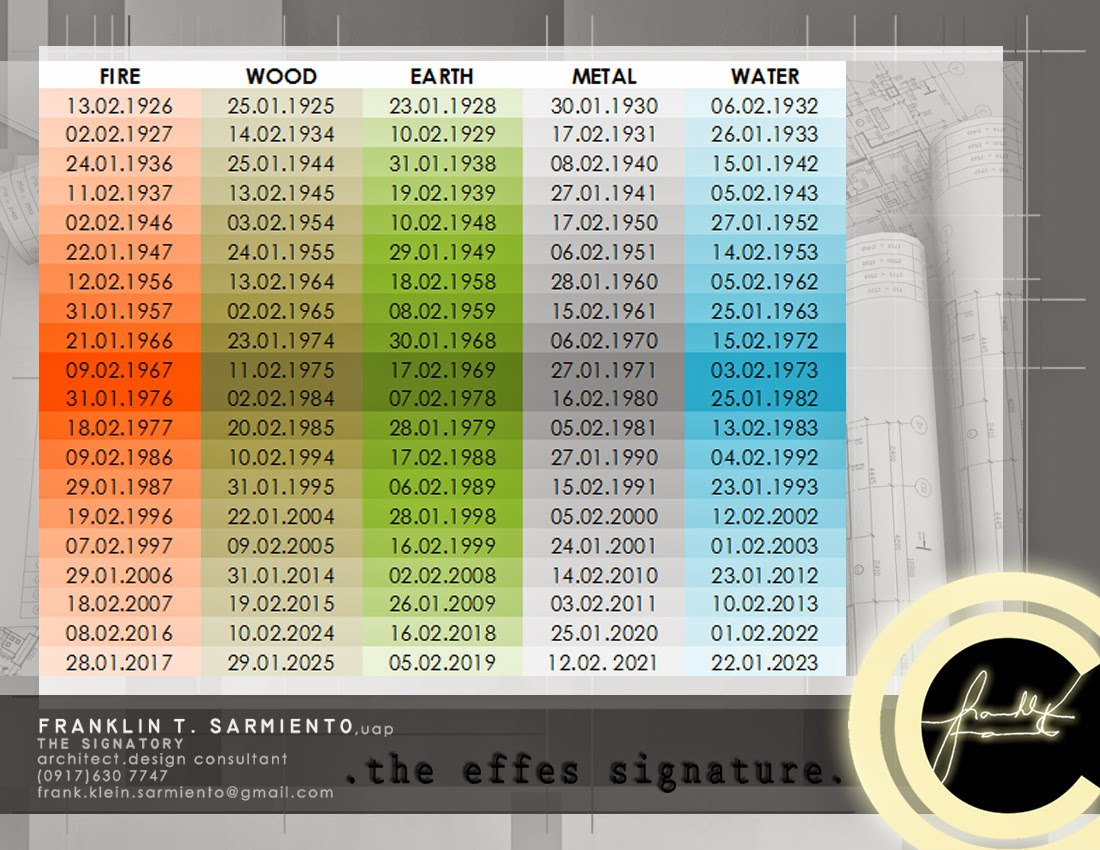 The effes signature feng shui lucky directions colors note that the format used in the chart is daymonthyear after knowing your birth element see the chart especially for you geenschuldenfo Choice Image
