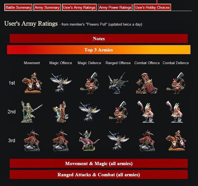 Best and Worst Warhammer Fantasy Armies