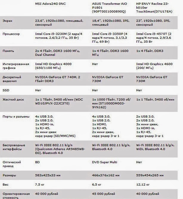 сравнительные характеристики моноблока MSI Adora 24G 0NC