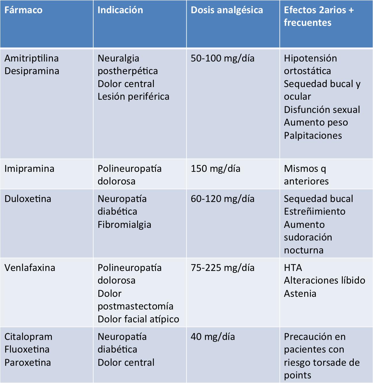analgesicos antiinflamatorios nao esteroides