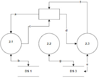 Rizkas blog data flow diagram dfd contoh diagram level 2 ccuart Images