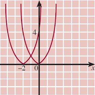grafik y = (x + 2)2 diperoleh dengan cara menggeser grafik y = x2 sejauh 2 satuan ke kiri