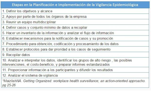 Etapas,Planificación,Implementación,Vigilancia Epidemiológica, salud, ocupacional