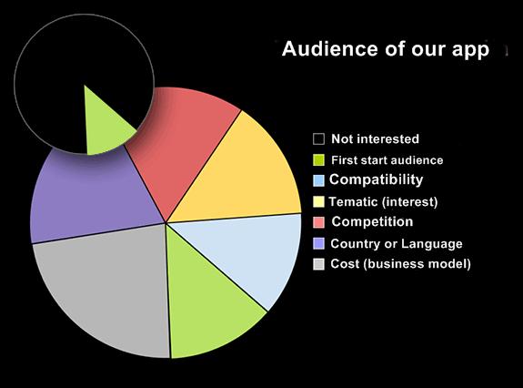 maximize audience