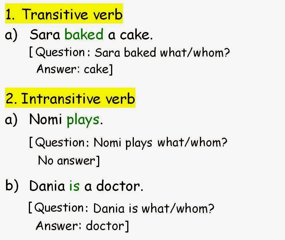 Dapatkan Definisi dan Contoh Transitive Verbs dan Intransitive Verbs
