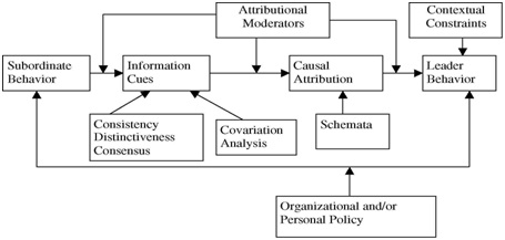 Model Dasar Atribusi