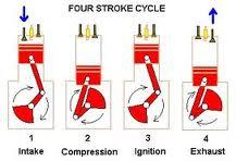 Bagaimana Prinsip Kerja Motor Motor 4 Tak