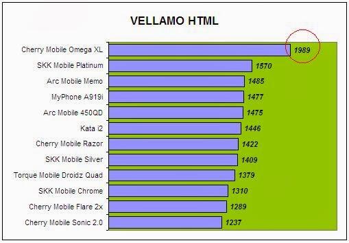 Cherry Mobile Omega XL Vellamo HTML5 Comparison