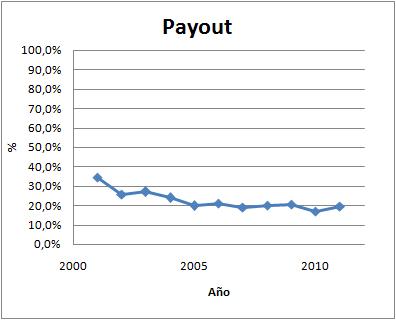 Payout Elecnor