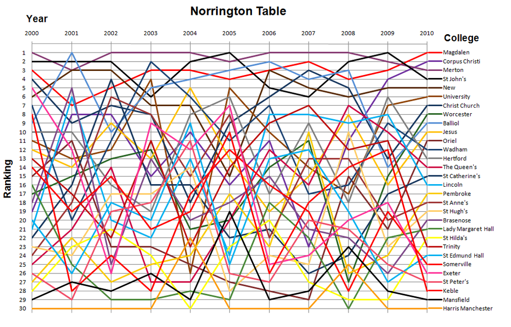 Norrington Table Norrington Table Related Keywords