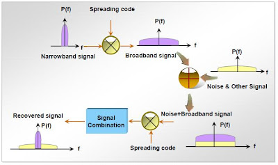 Spectrum Analysis of Spreading & Dispreading in WCDMA-3G