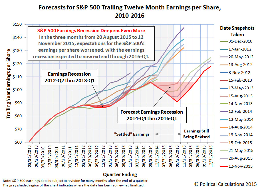 Forecasts for S&P 500 Trailing Twelve Month Earnings per Share, 2010-2016, Snapshot on 12 November 2015