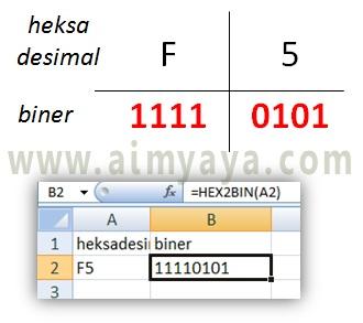 Gambar: Cara konversi bilangan heksadesimal ke biner secara manual dan otomatis