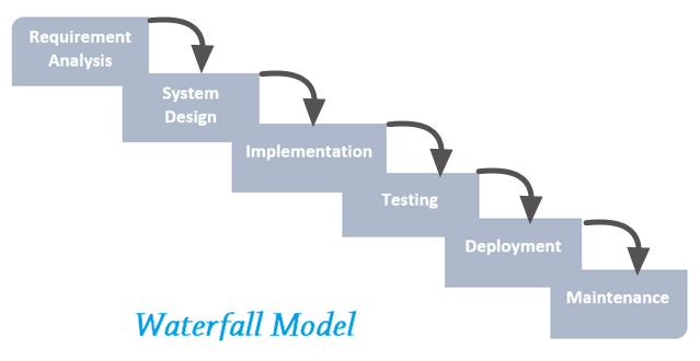 Waterfall model for Waterfall phases