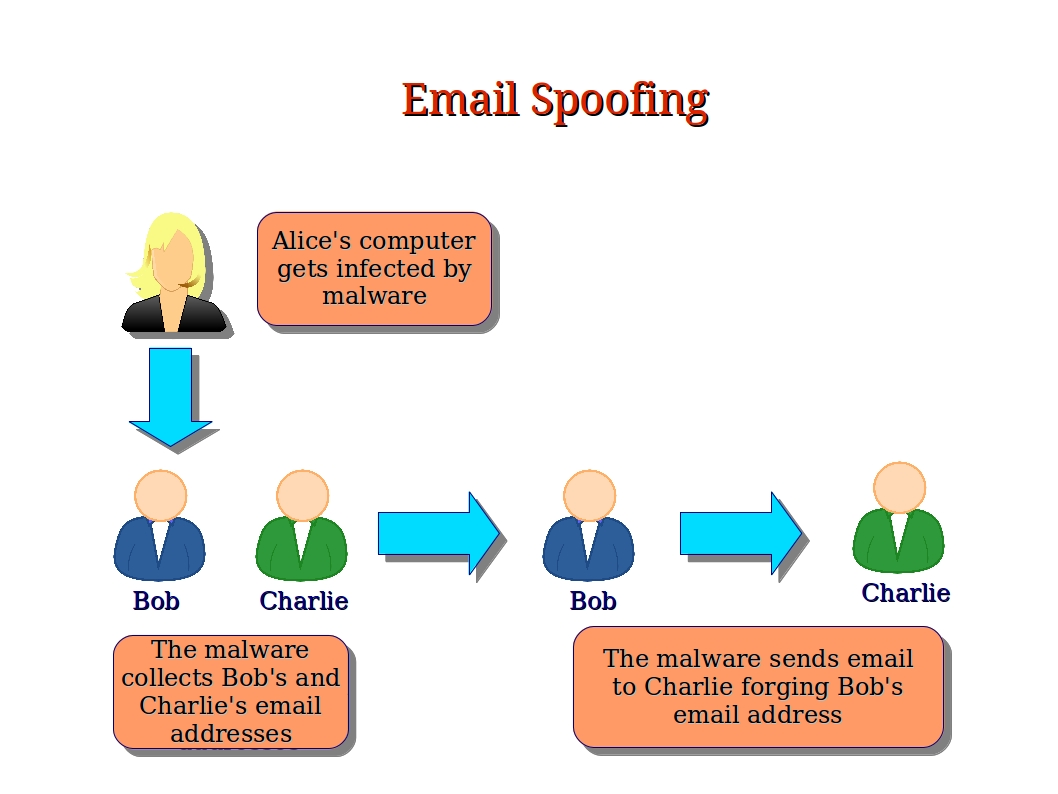 Spoofing