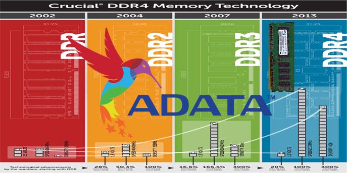ذاكرة عشوائية DDR4