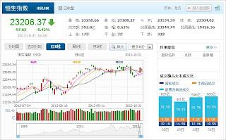 中国株コバンザメ投資 香港ハンセン指数20131031