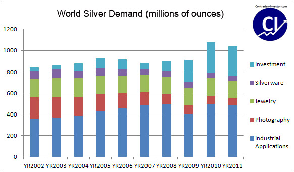Silver Consumption (Year 2002 - 2011)