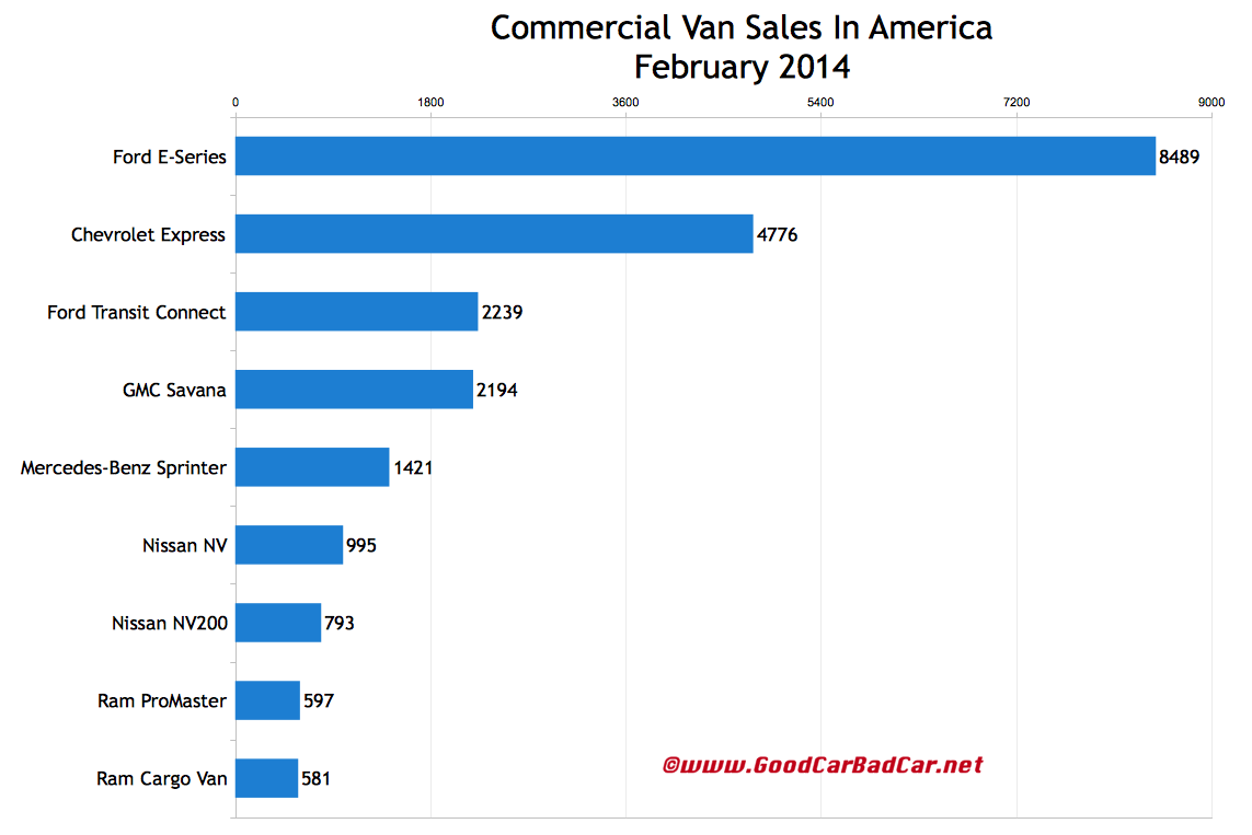 USA commercial van sales chart February 2014
