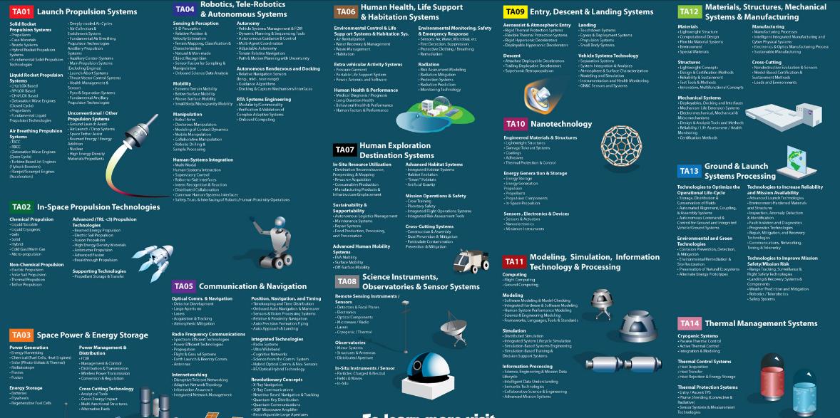 Next Big Future NASA space technology roadmaps – Technology Road Map