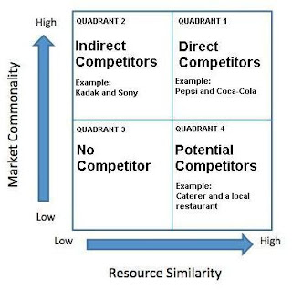 To locate candidate competitors on the graph.