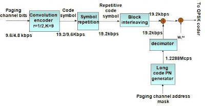 What is Work of Paging Channel in CDMA?