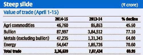 Turnover plunges 70% in first fortnight of this fiscal; CTT, NSEL effects continue to haunt.