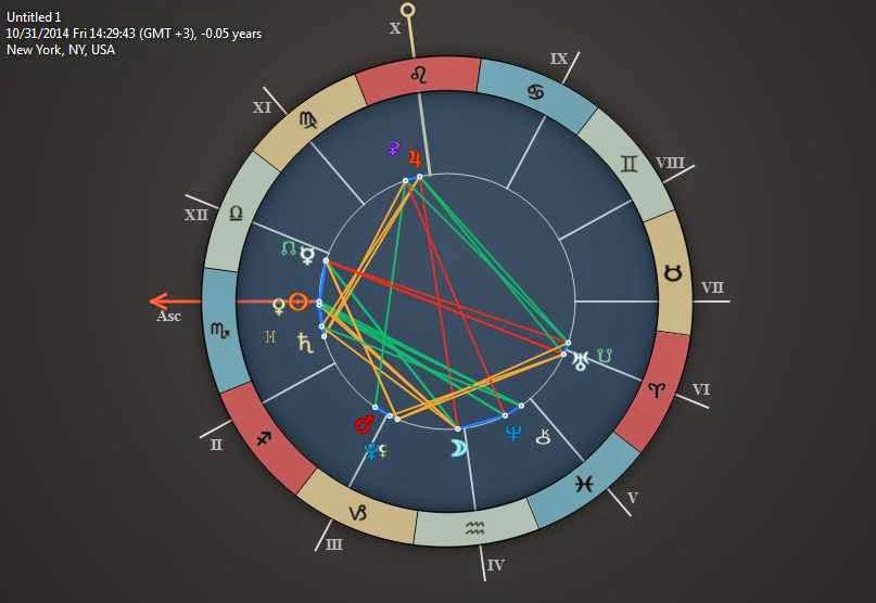 horoscope aspects 31 0ct 2014 halloween day