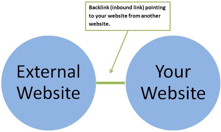 Mendapatkan Backlink Blog dengan Komentar