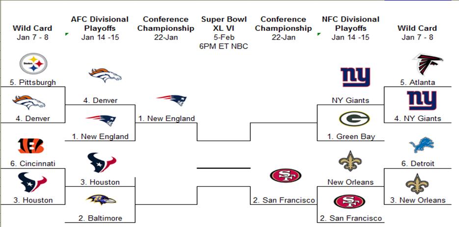 New nfl playoff format erkalnathandedecker nfl playoff schedule nfl playoff schedule 2014 15 postseason dates maxwellsz